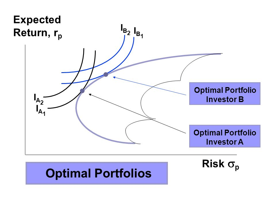 Optimal Portfolios Expected Return, rp Risk p IB2 IB1 IA2 IA1