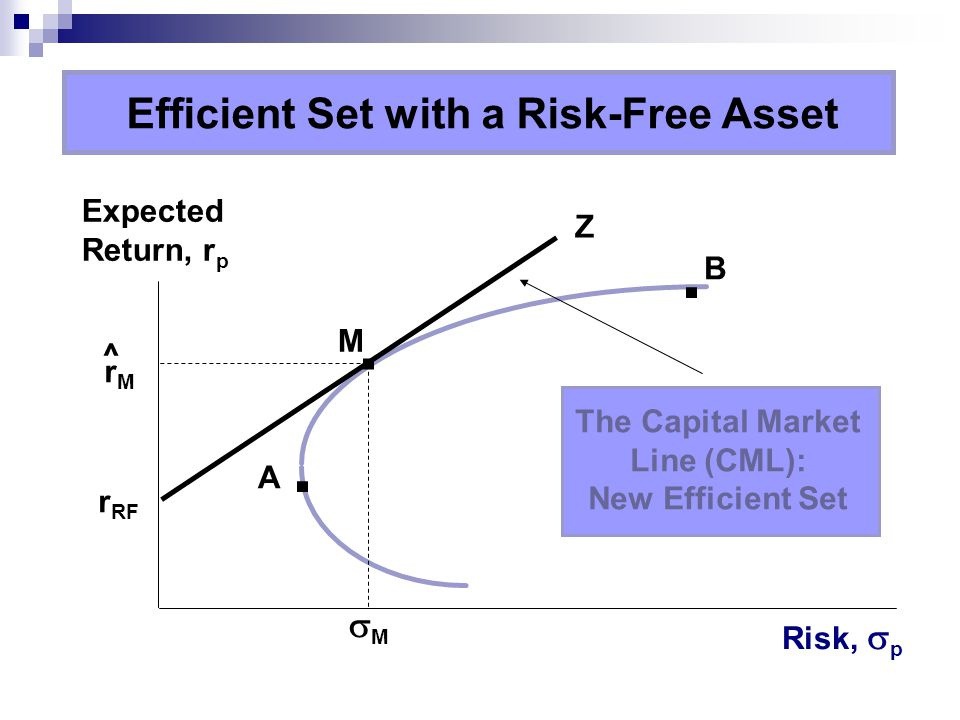 Efficient Set with a Risk-Free Asset