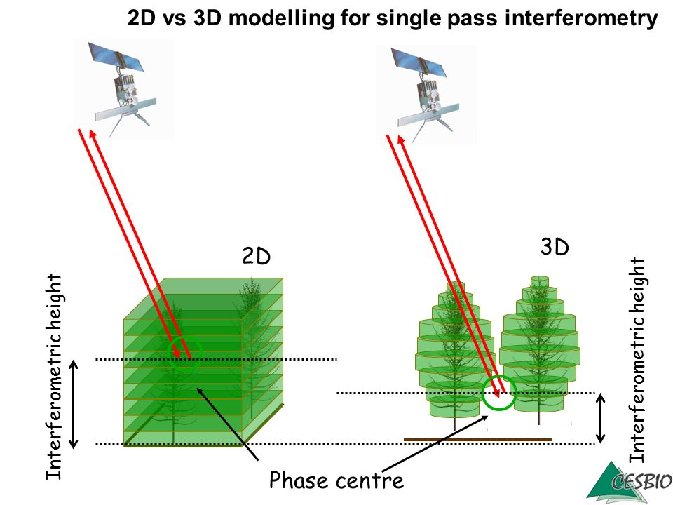 2D vs 3D modelling for single pass interferometry