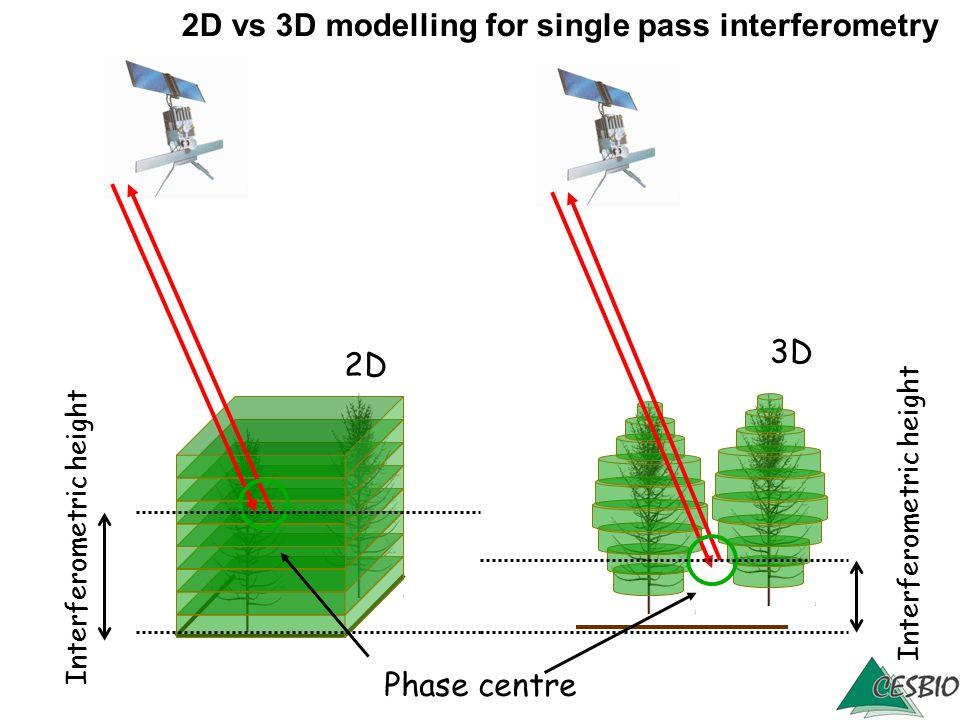 2D vs 3D modelling for single pass interferometry