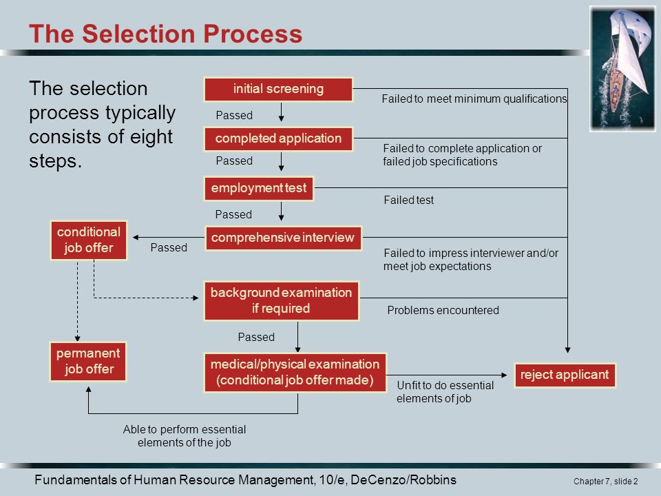 The Selection Process The selection process typically consists of eight steps. initial screening. Failed to meet minimum qualifications.