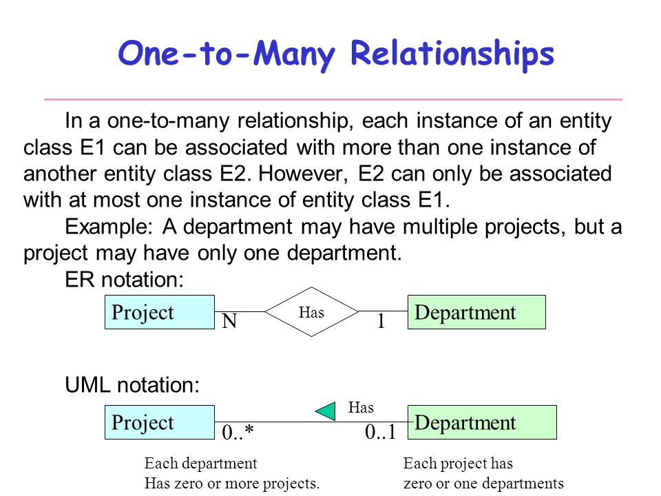 Database Systems Design Part Iii Entity Relationship Modeling
