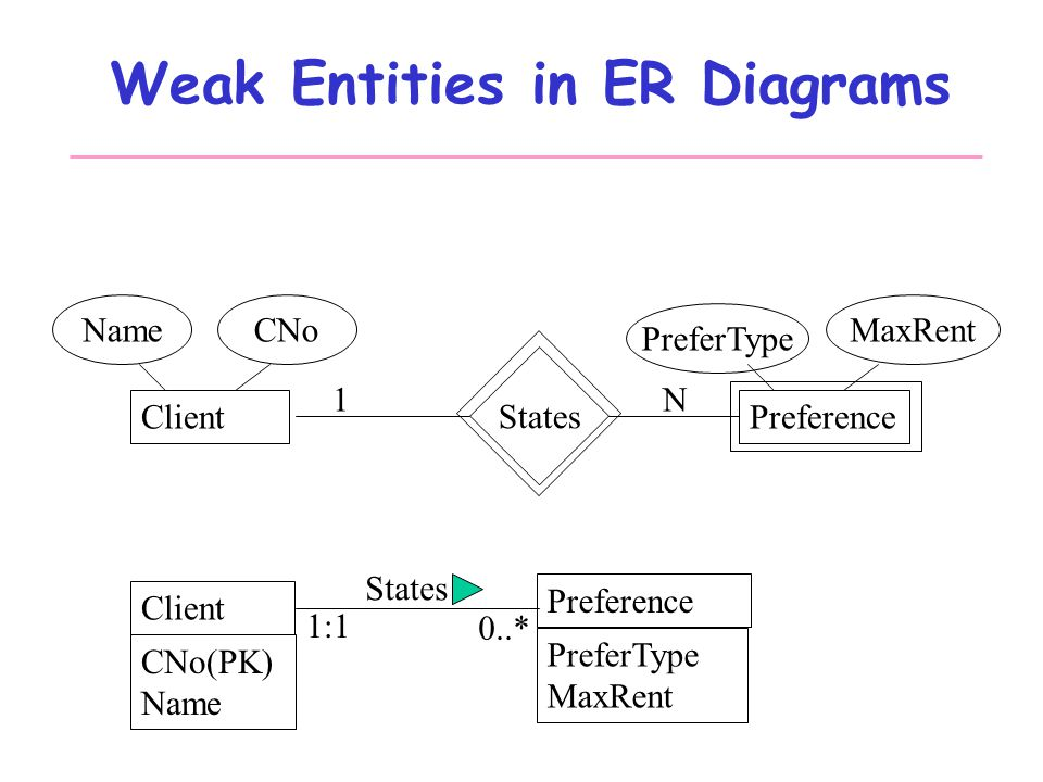 Database systems design part iii entity relationship modeling weak entities in er diagrams ccuart Choice Image