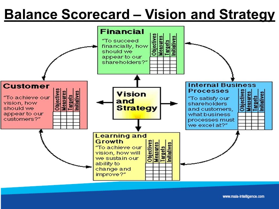 Intrafocus  KPI and Balanced Scorecard Software plus Training