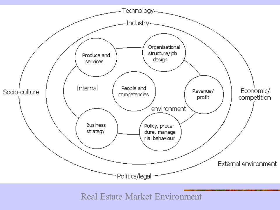 external environment of the real estate industry Real estate economics is the application of economic techniques to real estate markets please improve this article by removing excessive or inappropriate external links 2008 construction and real estate industry focus.