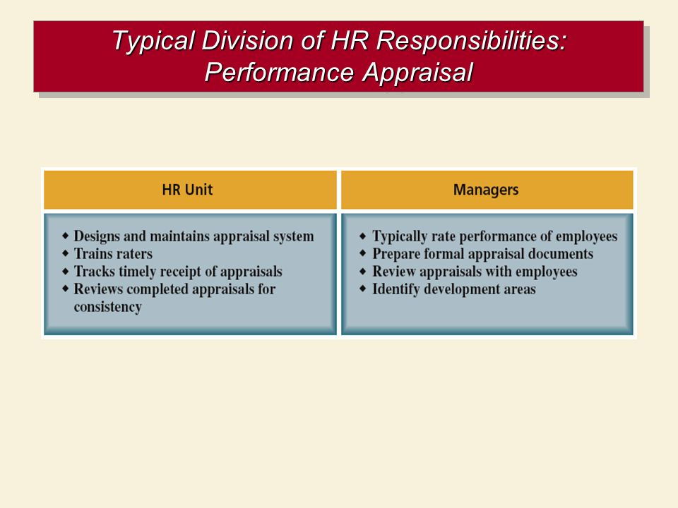 Typical Division of HR Responsibilities: Performance Appraisal