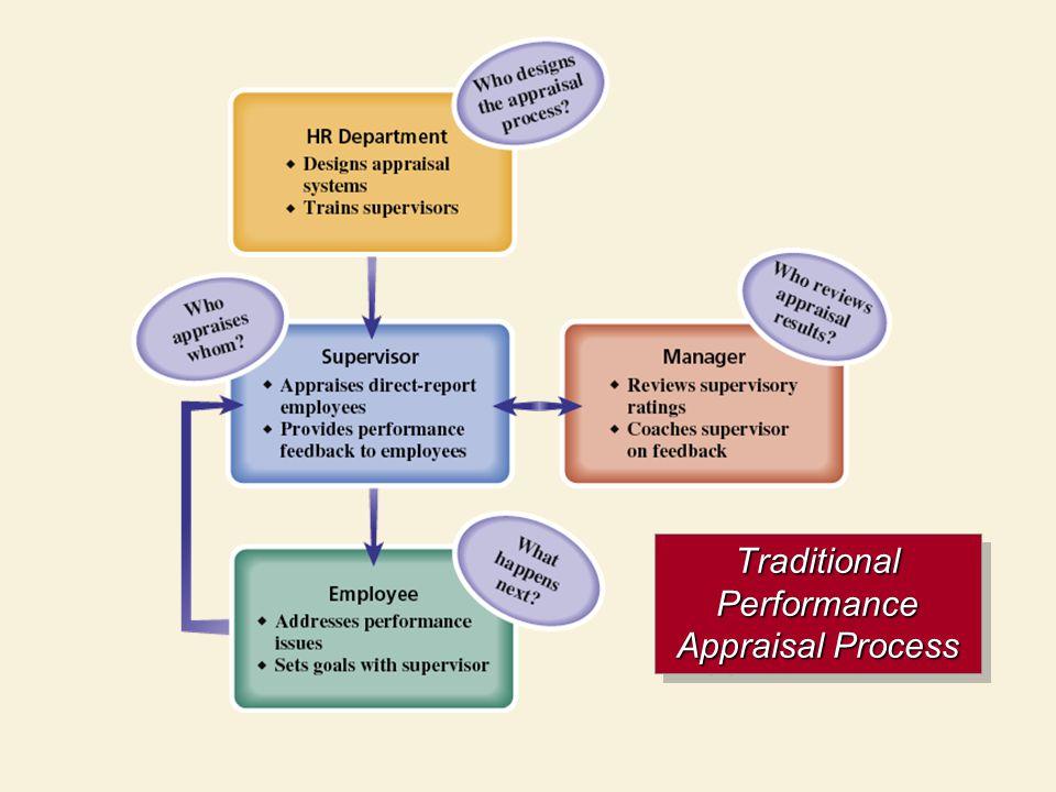 Traditional Performance Appraisal Process