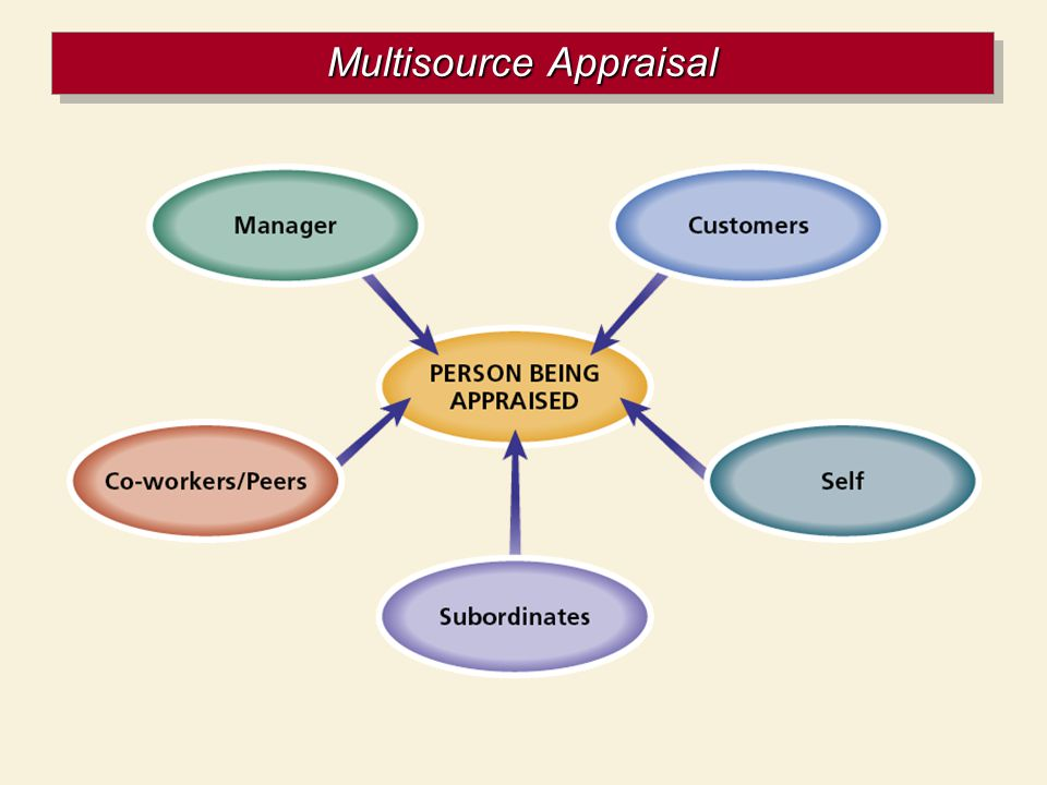 Multisource Appraisal
