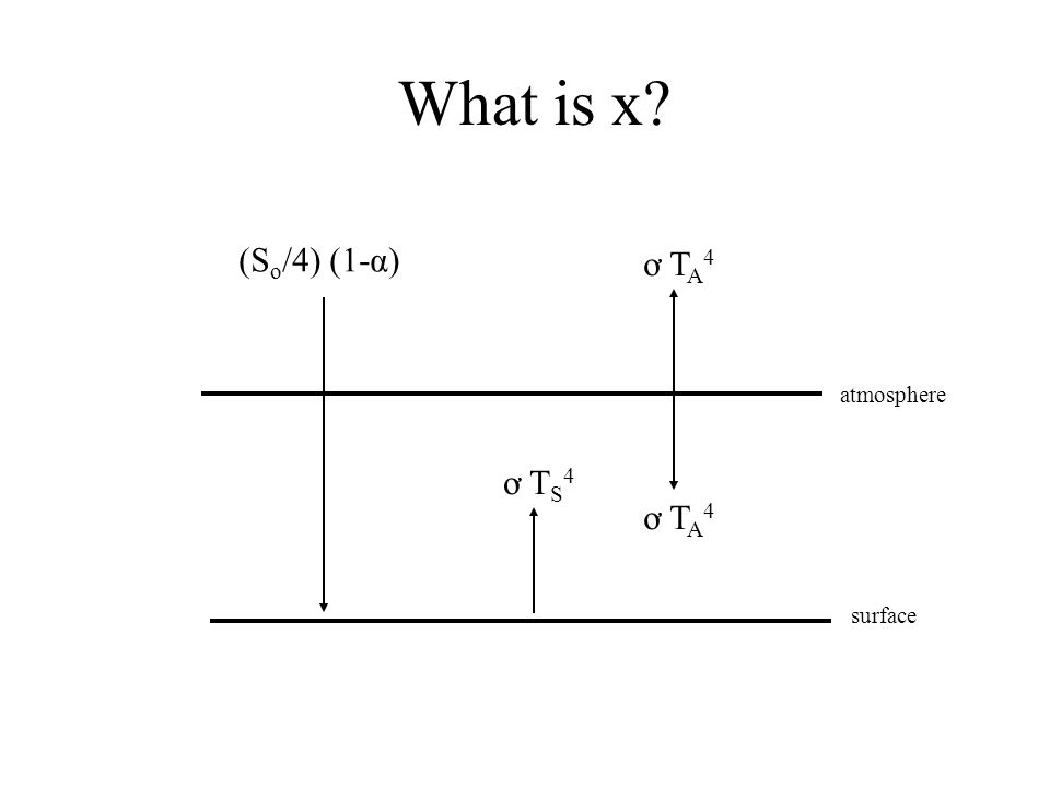 What is x (So/4) (1-α)‏ ơ TA4 atmosphere ơ TS4 ơ TA4 surface