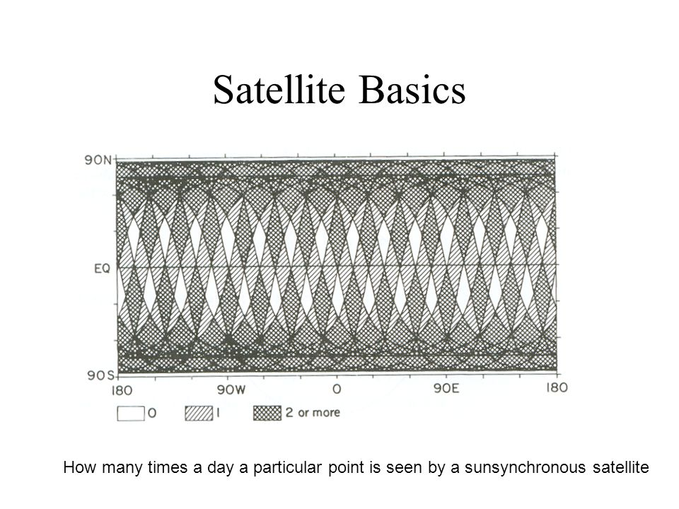 Satellite Basics How many times a day a particular point is seen by a sunsynchronous satellite