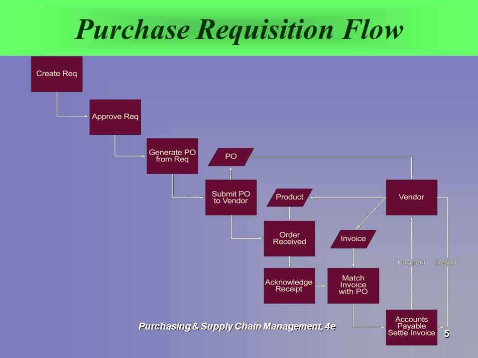 Requisition and distribution flow in the