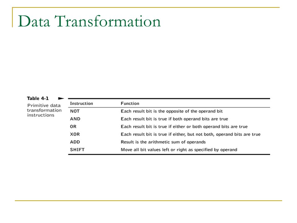 Data Transformation Show truth tables for each operation
