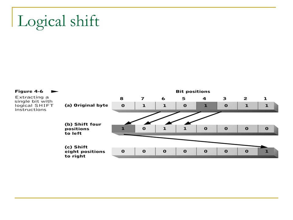 Logical shift Used to isolate the value of specific bit in a register