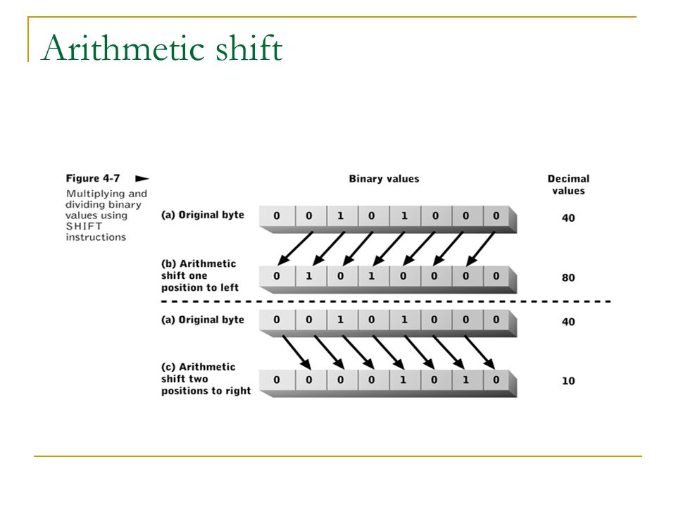 Arithmetic shift Numbers (formulas) can be rewritten to take advantage of shift
