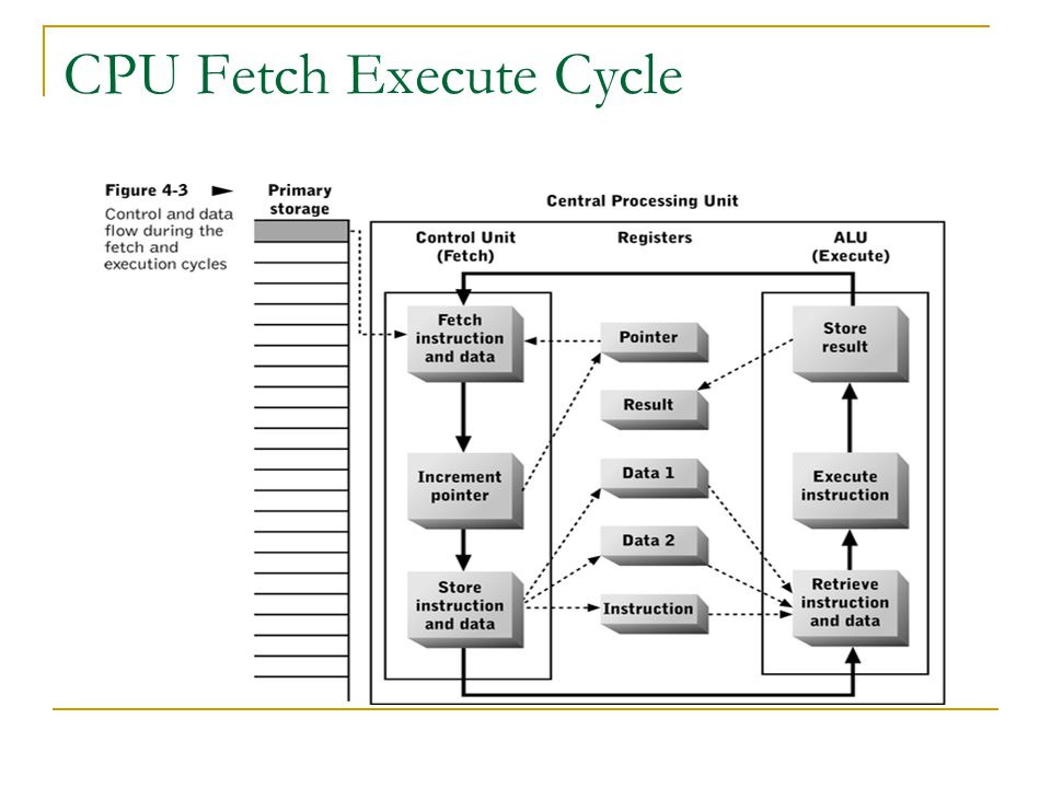 CPU Fetch Execute Cycle
