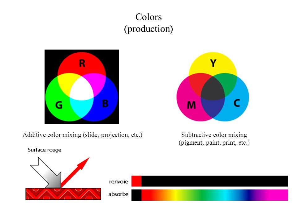 Colors (production) Additive color mixing (slide, projection, etc.)
