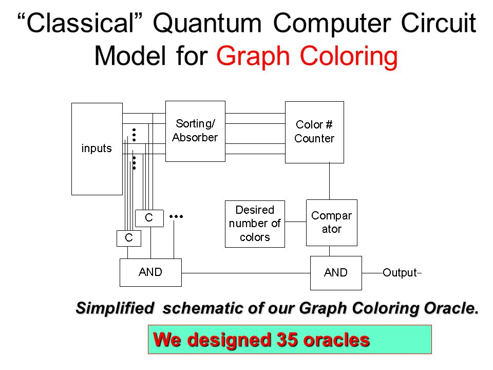 outline quantum braitenberg vehicles quantum search ppt download rh slideplayer com First Quantum Computer Quantum Computers Hardware