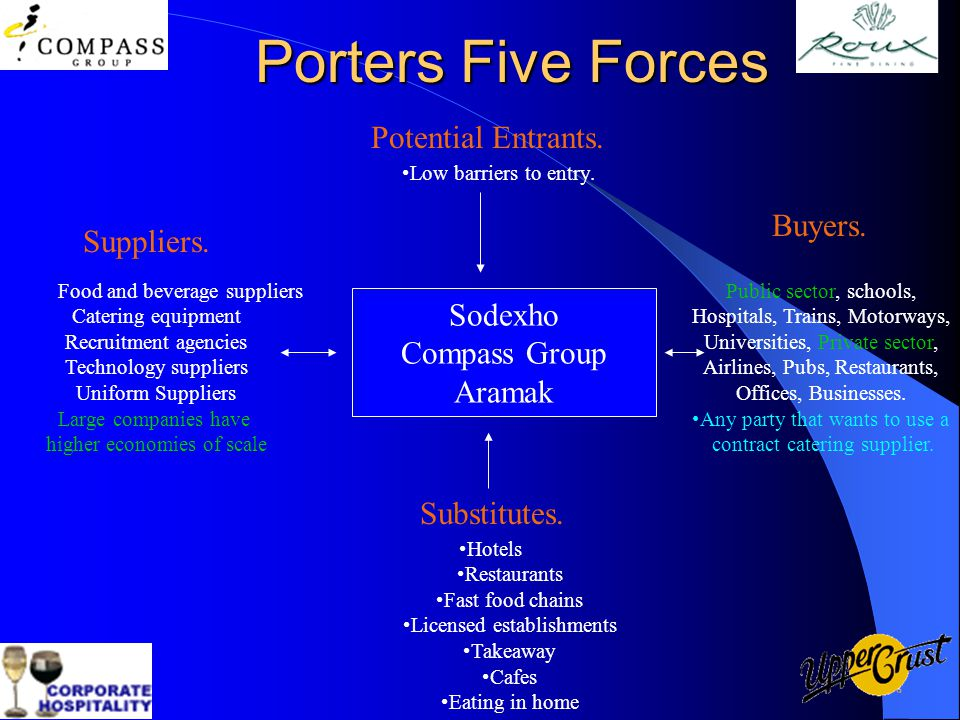 Porter's Five Forces Model of Food Industry