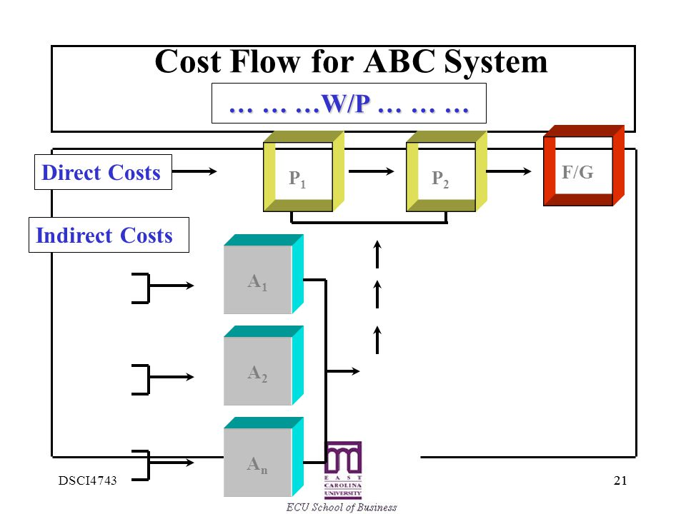 Cost Flow for ABC System