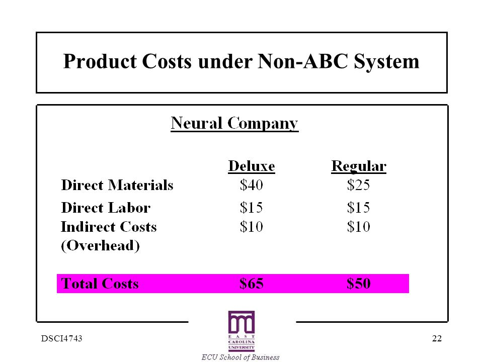 Product Costs under Non-ABC System