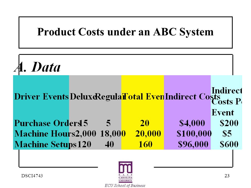 Product Costs under an ABC System