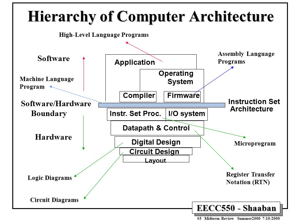 The von neumann computer model ppt download hierarchy of computer architecture ccuart Choice Image