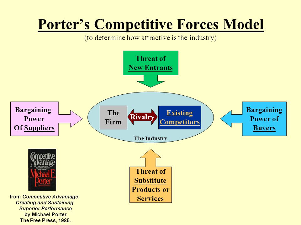 porter s five forces model how attractive is the pc industry The last of porter's five forces deals with firms competing within the industry and porter's five forces model competitive rivalry | porter's five forces.