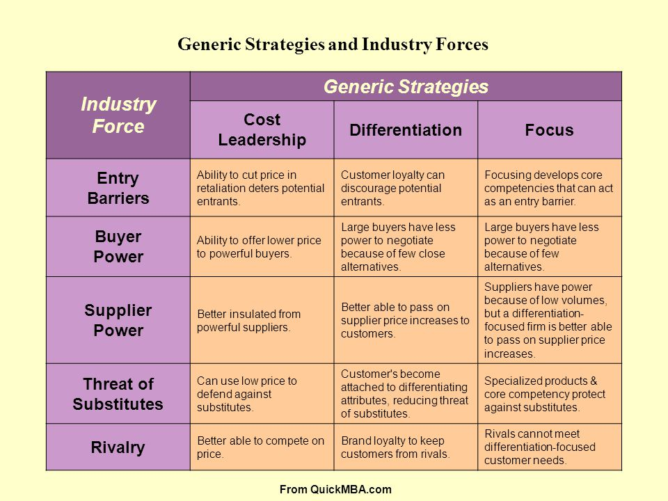 Generic Strategies and Industry Forces