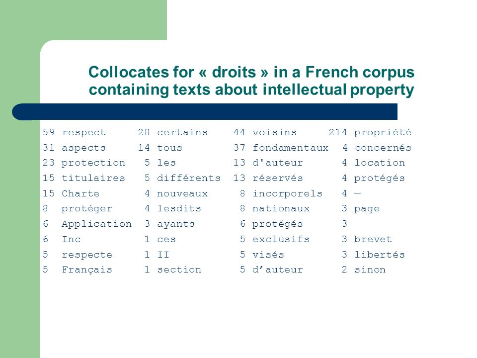 Collocates for « droits » in a French corpus containing texts about intellectual property