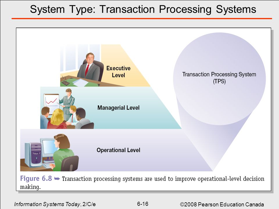 transaction processing systems wal mart Transaction processing: past, present, and future  and bigger transaction processing systems than  why transaction processing is important to the business.