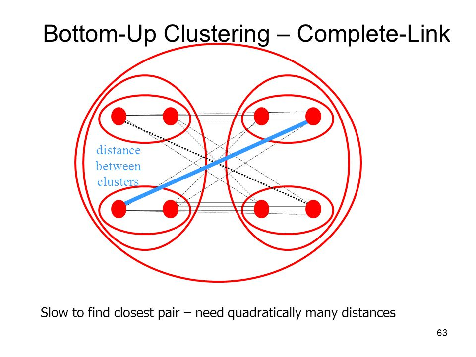 how to find distance between clusters in sas