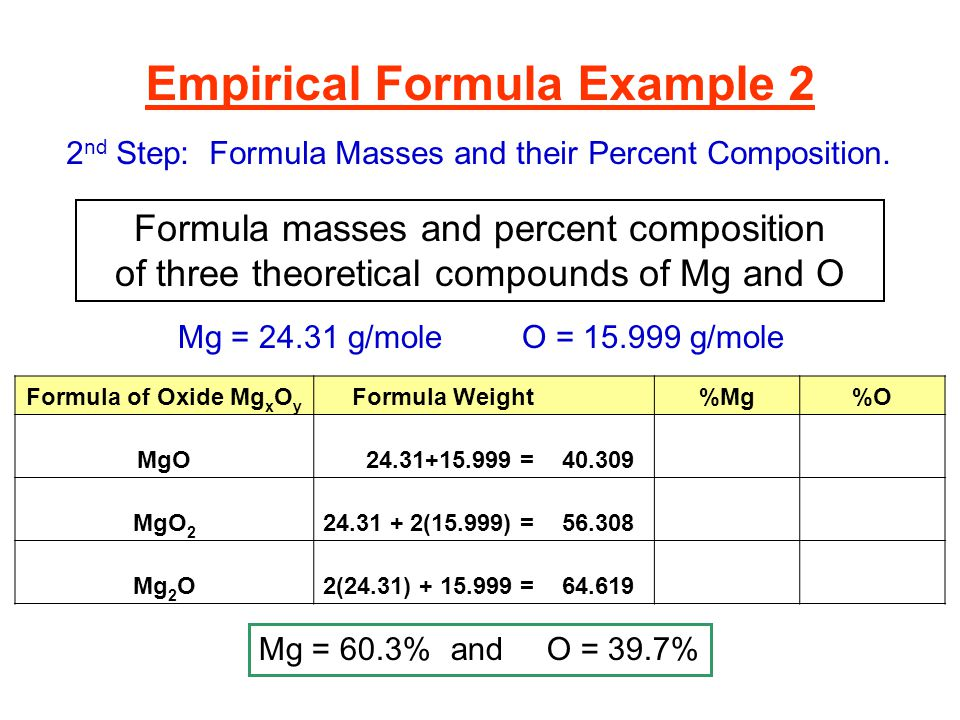 empirical formula lab conclusion Empirical formula of magnesium oxide using hess's law to calculate heat of formation of of magnesium oxide essay - heats of reaction and hess's law lab.