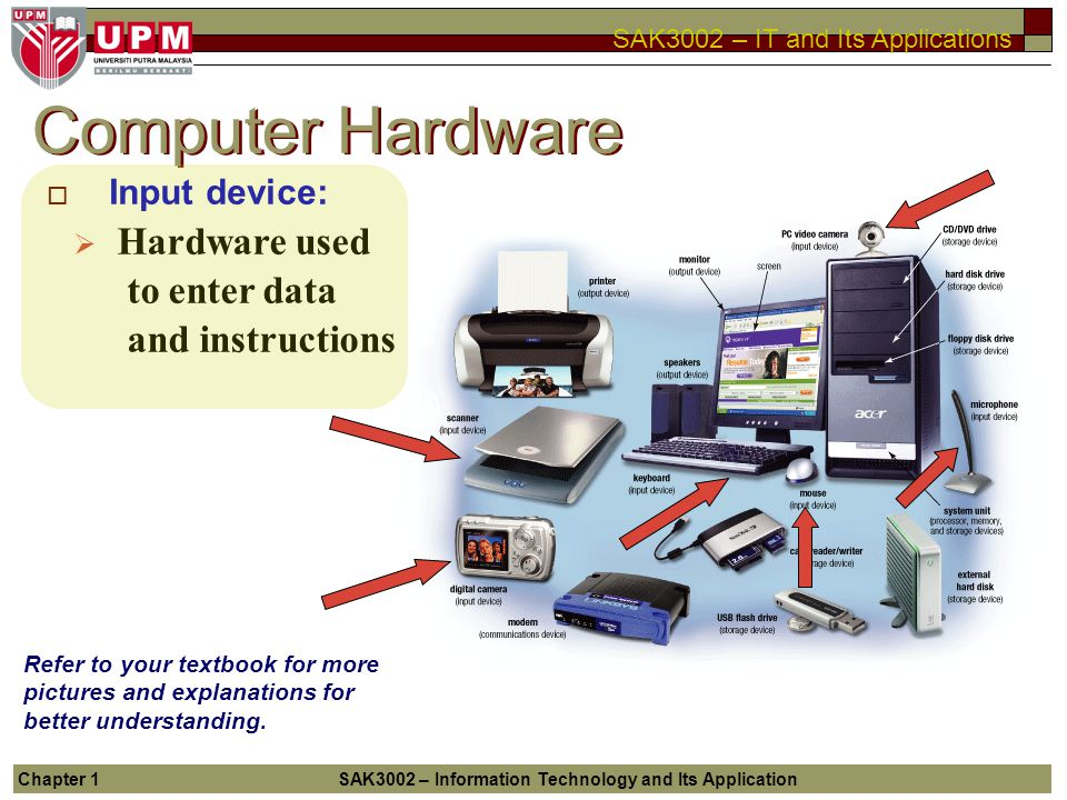 Computer Hardware Hardware used to enter data and instructions