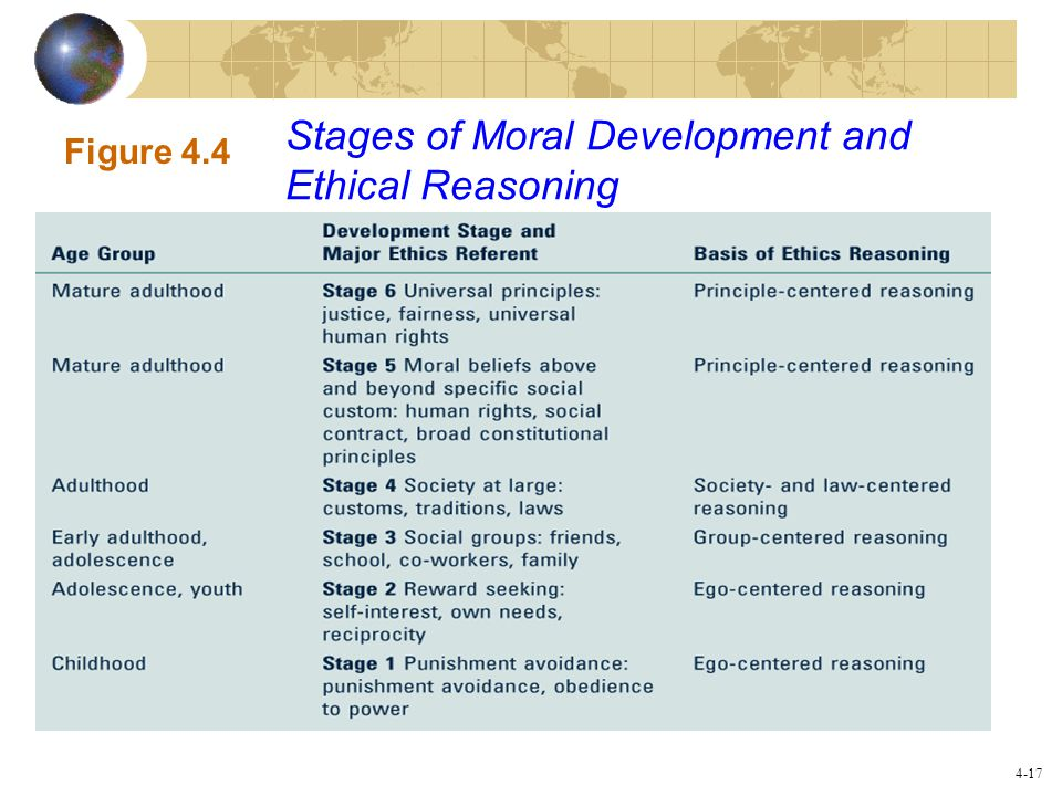 Stages of Moral Development and Ethical Reasoning