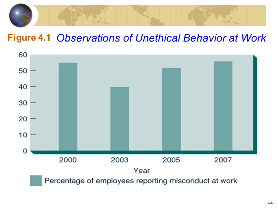 Observations of Unethical Behavior at Work