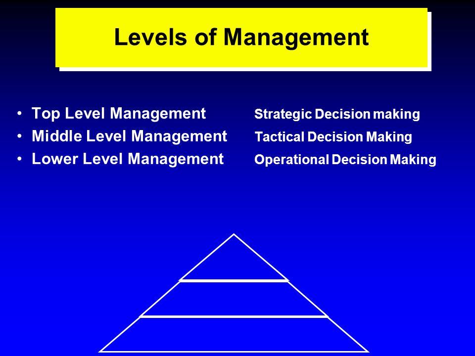 Top Level Management – Frases e mensagens