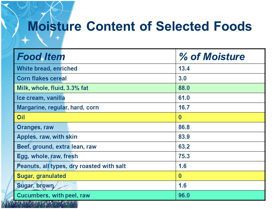 content of food A fat content chart that can be used as a guideline for either reducing or augmenting the intake of dietary fat.
