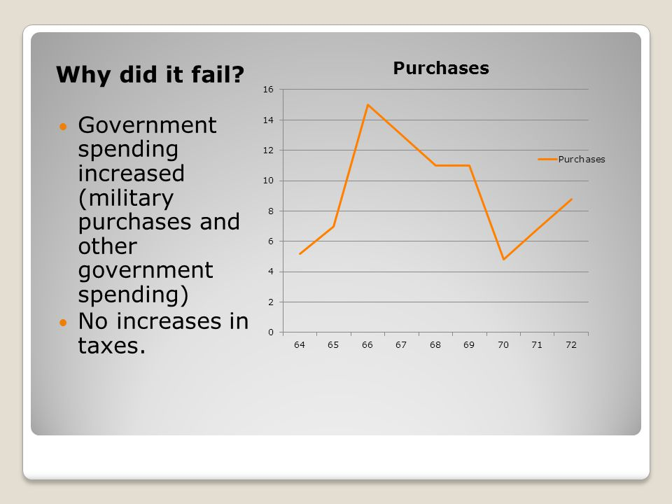 Why did it fail Government spending increased (military purchases and other government spending)