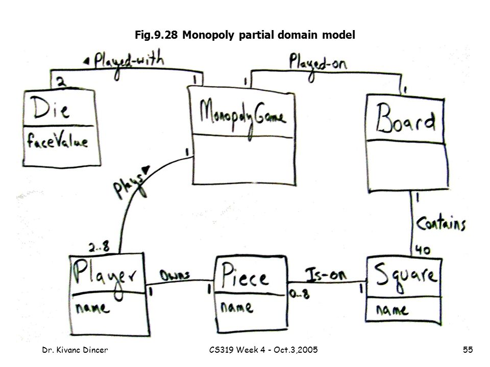 Chapter 9 domain models objectives ppt video online download fig928 monopoly partial domain model ccuart Images