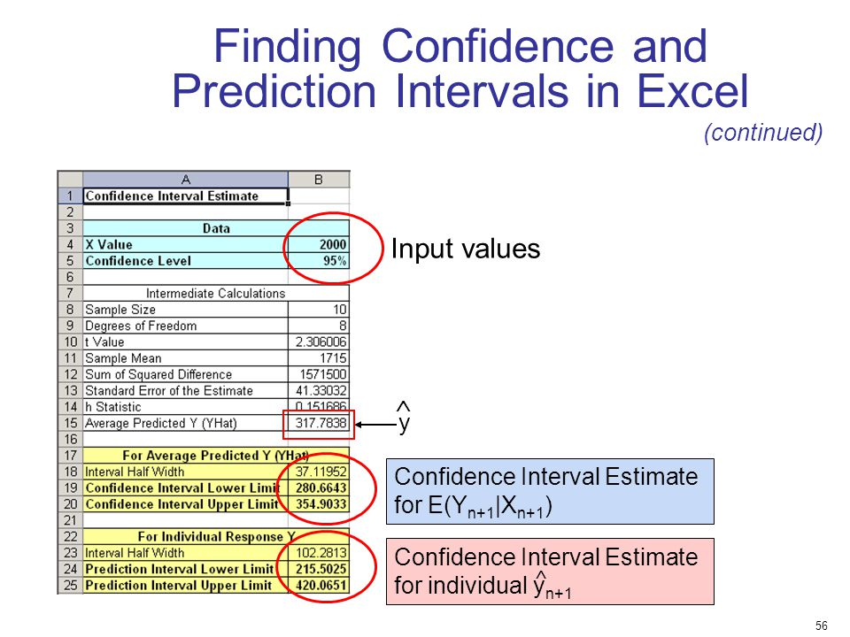 Finding Confidence and Prediction Intervals in Excel