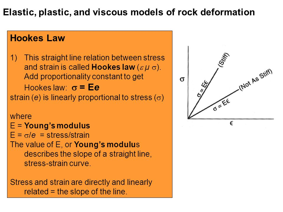 hookes law and youngs modulus relationship tips