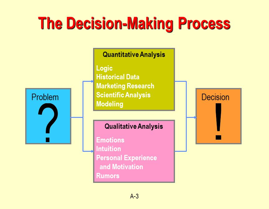 operations management decisionmaking tools module a ppt