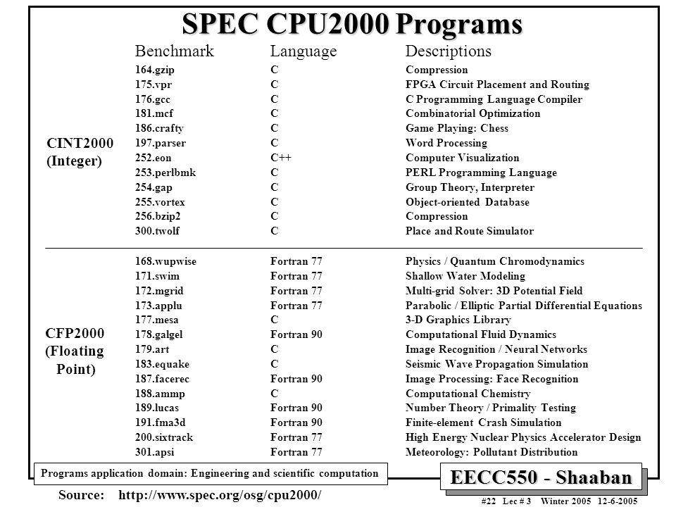 Fortran 77 Download