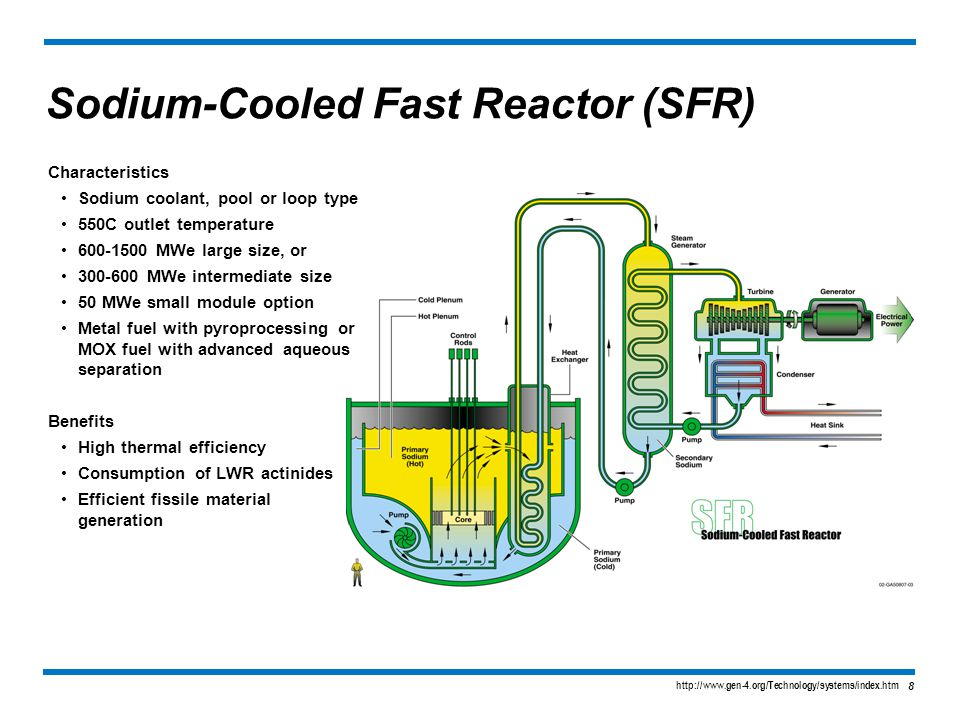 Introduction to generation iv nuclear energy systems ppt for Pool design reactor