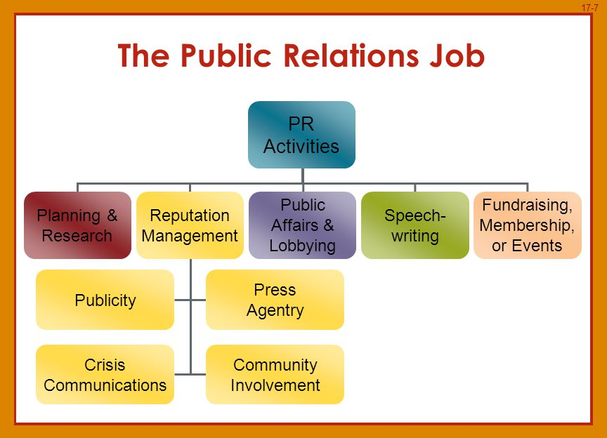 public relations and corporate reputation essay Pr is an activity aimed at forming positive opinion about the company and   corporate social responsibility within the organization (good reputation of the.