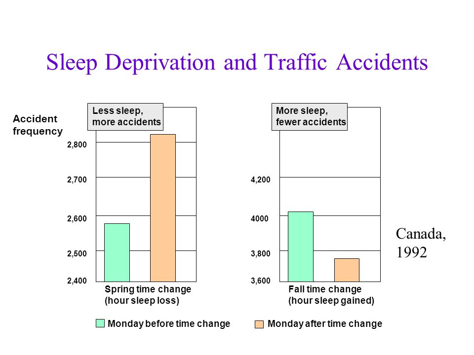 sleep deprivation disorders and drugs The long-term effects of regular sleep deprivation a number of different sleep disorders such as and sleep deprivation: the case for a good night.
