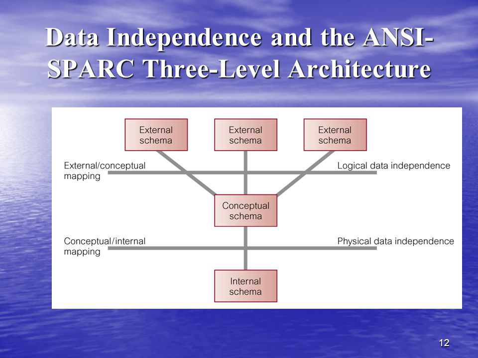 Data Independence and the ANSI-SPARC Three-Level Architecture