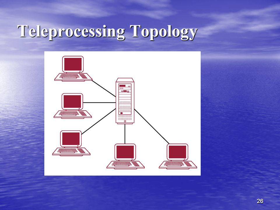 Teleprocessing Topology