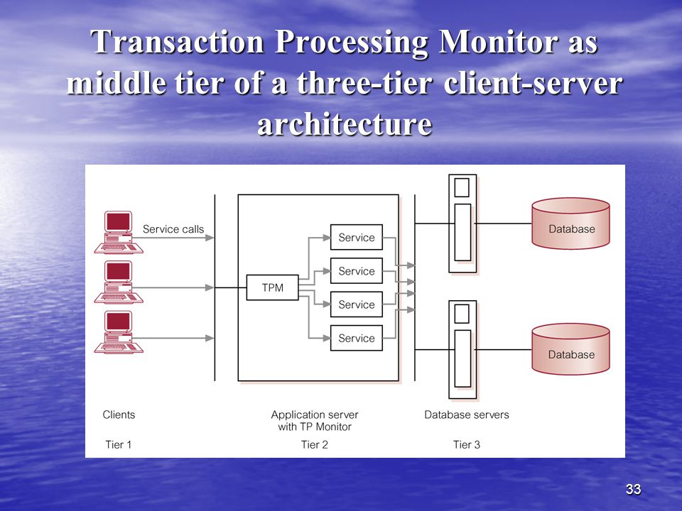 Transaction Processing Monitor as middle tier of a three-tier client-server architecture