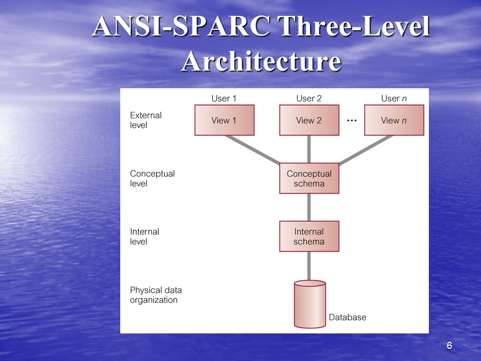 ANSI-SPARC Three-Level Architecture